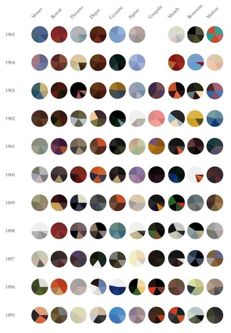 I segreti dei colori degli impressionisti