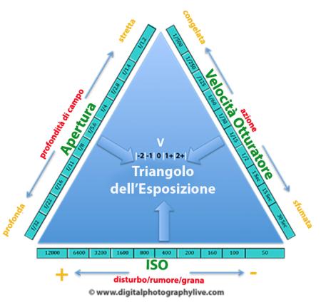 Fotografia: il triangolo dell'esposizione
